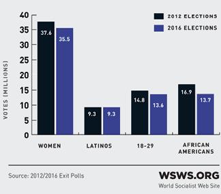 Stimmenanteil der Demokraten bei Jugendlichen und Minderheiten, 2012 und 2016