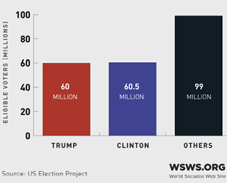 Stimmenanteil von Trump, Clinton und Sonstigen