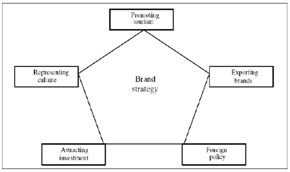 Developing a Destination Branding Framework for Tourism