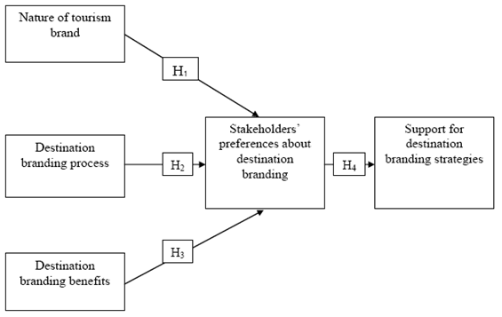 Thesis statement on organizational culture