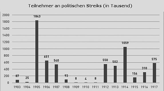 Schaubild: Teilnehmer an politischen Streiks (in Tausend) für die Jahre 1903 bis 1917